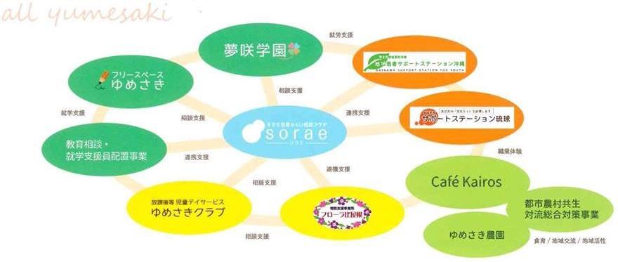 all_yumesaki